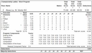 アリサ・リュウ2019全米選手権SPプロトコル