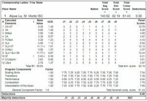アリサ・リュウ2019全米選手権FSプロトコル