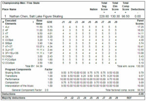 ネイサン・チェン2019全米選手権FSプロトコル