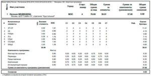 エフゲニア・メドベージェワ2019ロシアカップファイナルSPプロトコル
