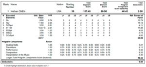 ネイサン・チェン2019世界選手権SPプロトコル