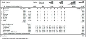 エリザベート・トゥルシンバエワ2019世界選手権SPプロトコル
