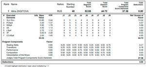 アリーナ・ザギトワ2019世界選手権SPプロトコル